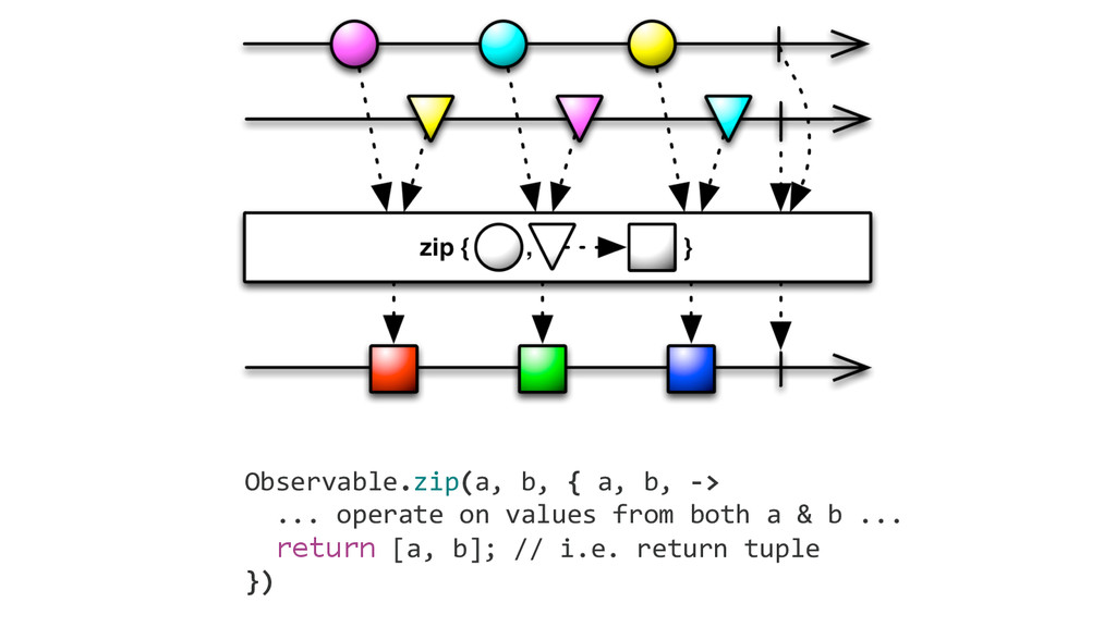 Observable.zip(a, b, { ...