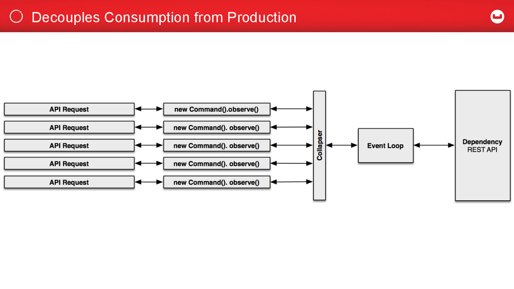 Decouples Consumption from Production