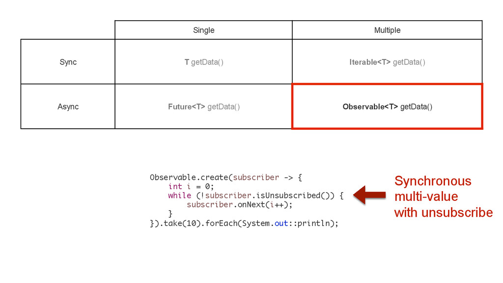 Single Multiple Sync T getData() Iterable<T> ge...