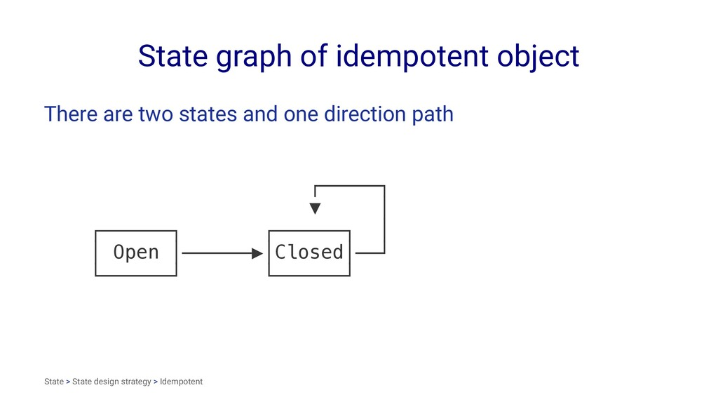 State graph of idempotent object There are two ...