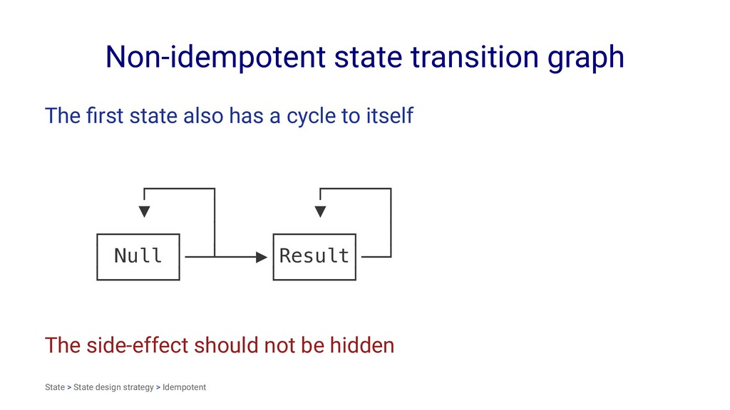 Non-idempotent state transition graph The first ...