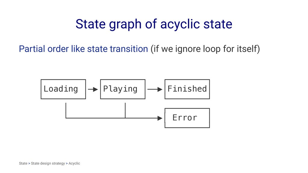 State graph of acyclic state Partial order like...