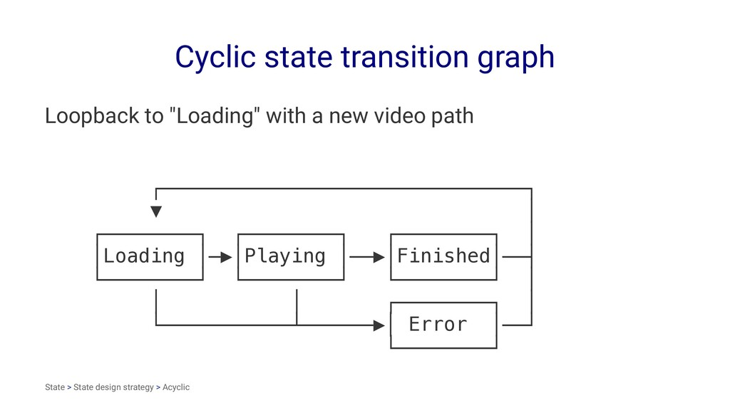 "Cyclic state transition graph Loopback to ""Load..."