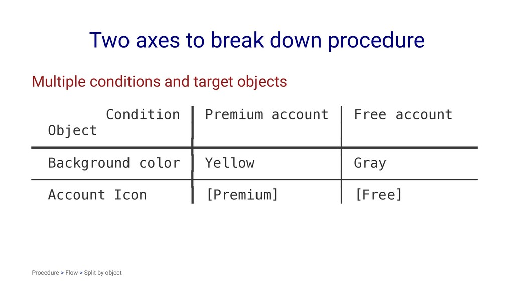 Two axes to break down procedure Multiple condi...
