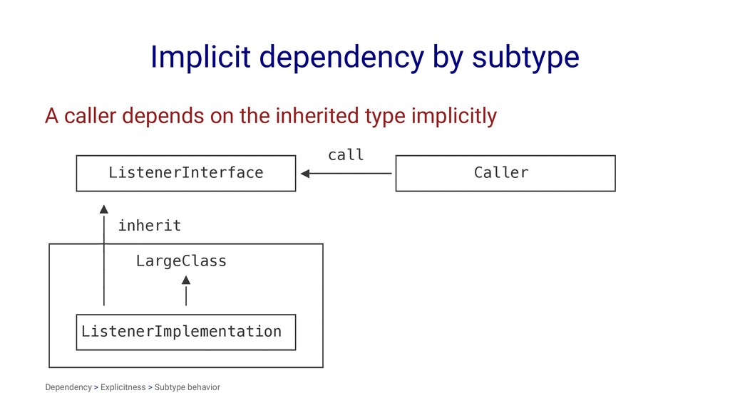 Implicit dependency by subtype A caller depends...