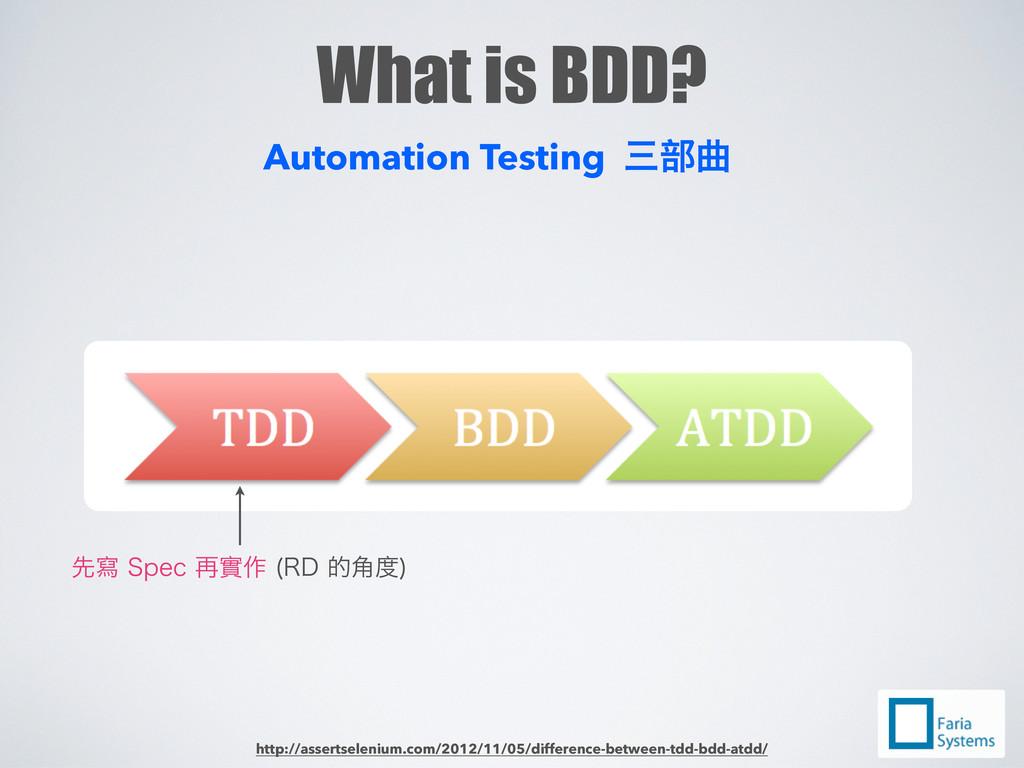What is BDD? ༵⇔4QFDᄜℯቔ 3%֥؇  Automation Te...