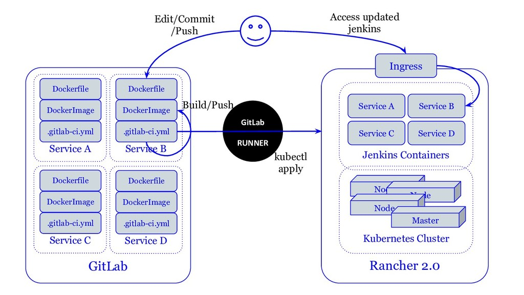 GitLab RUNNER Rancher 2.0 Ingress Jenkins Conta...