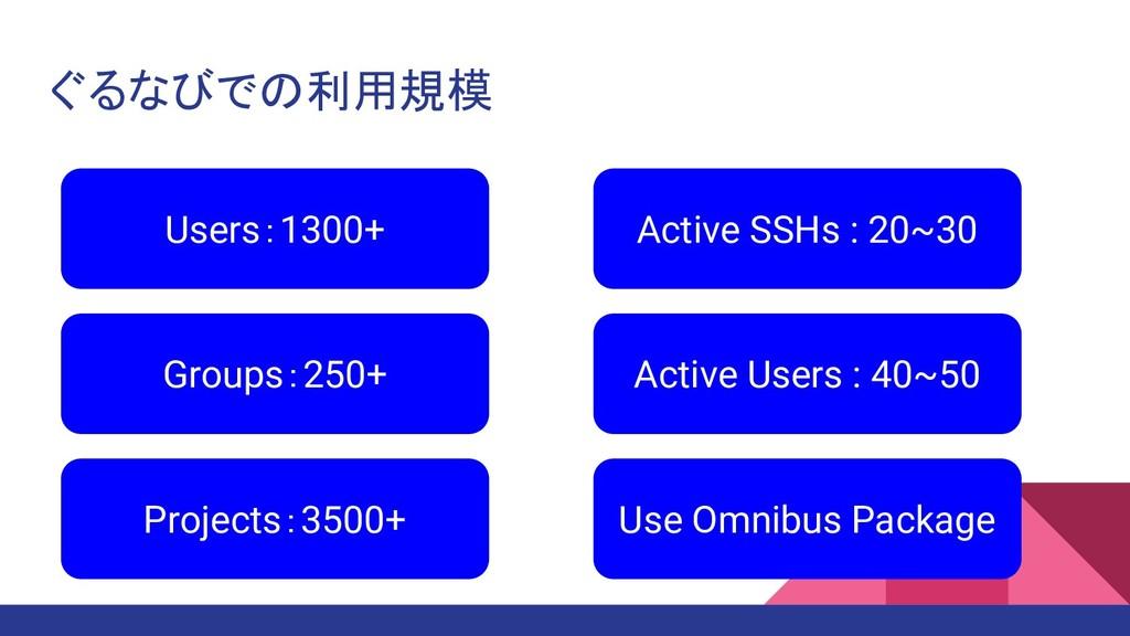 ぐるなびでの利用規模 Users:1300+ Groups:250+ Projects:350...