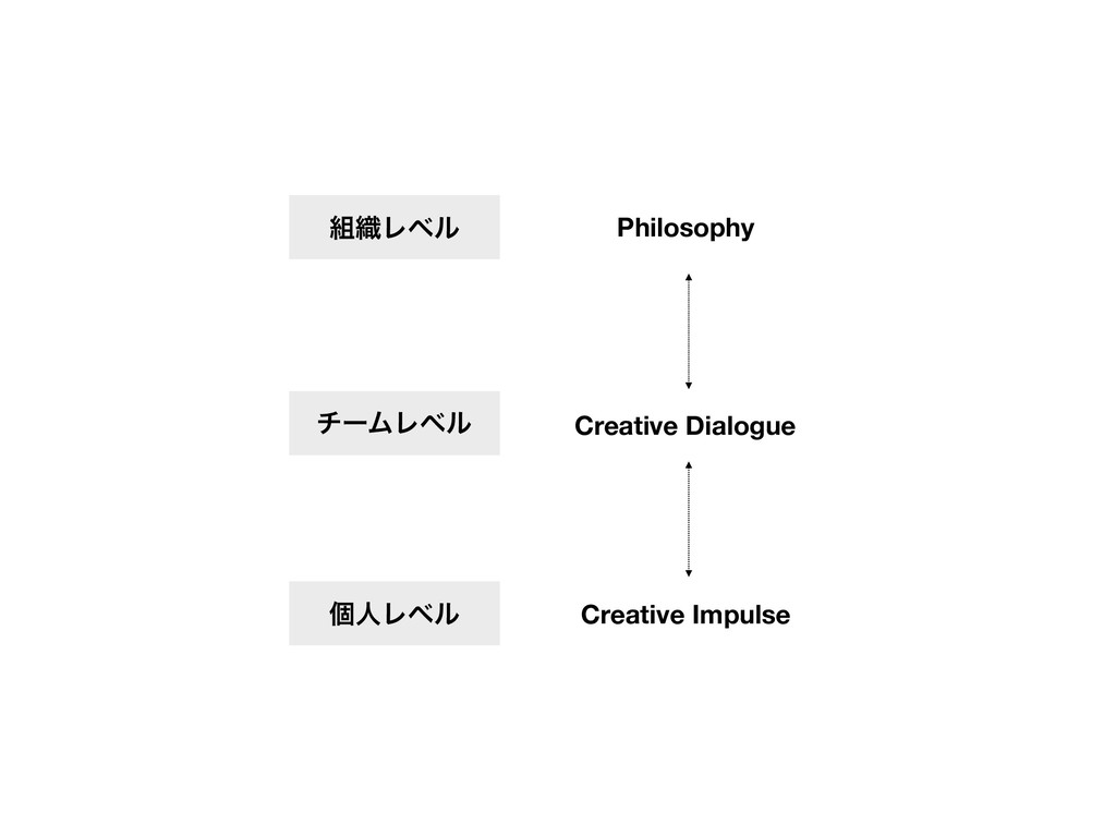 Philosophy Creative Impulse Creative Dialogue ν...
