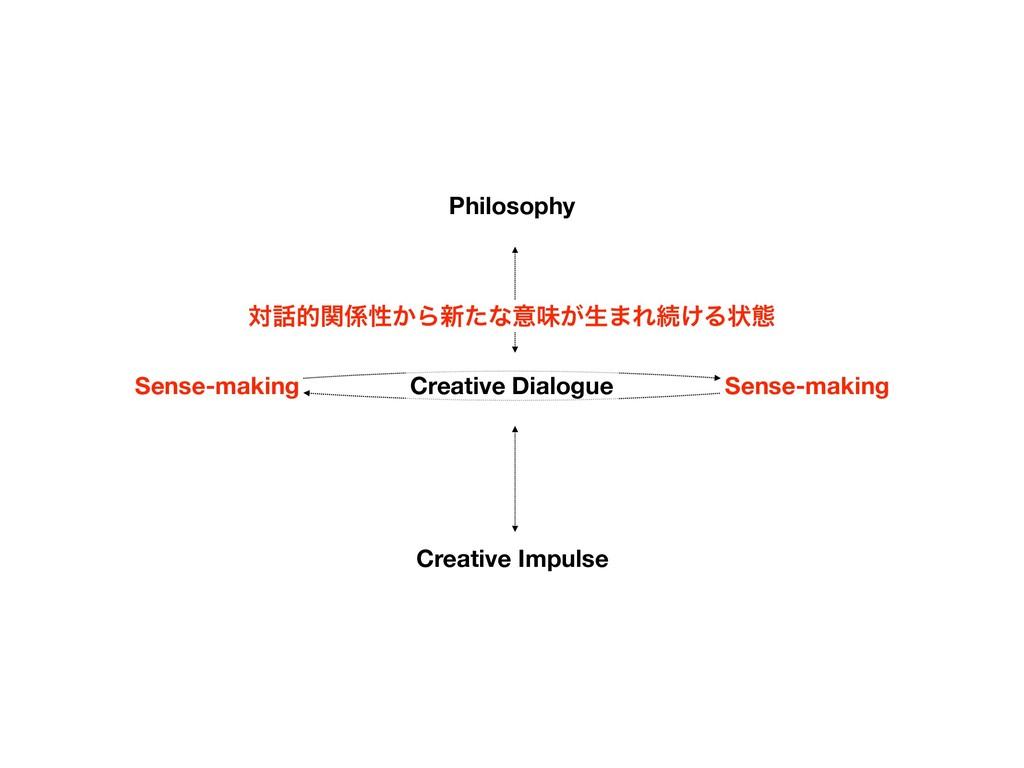 Philosophy Creative Impulse Sense-making Sense-...
