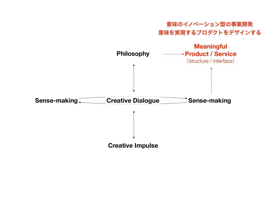 Philosophy Creative Impulse Meaningful Product ...