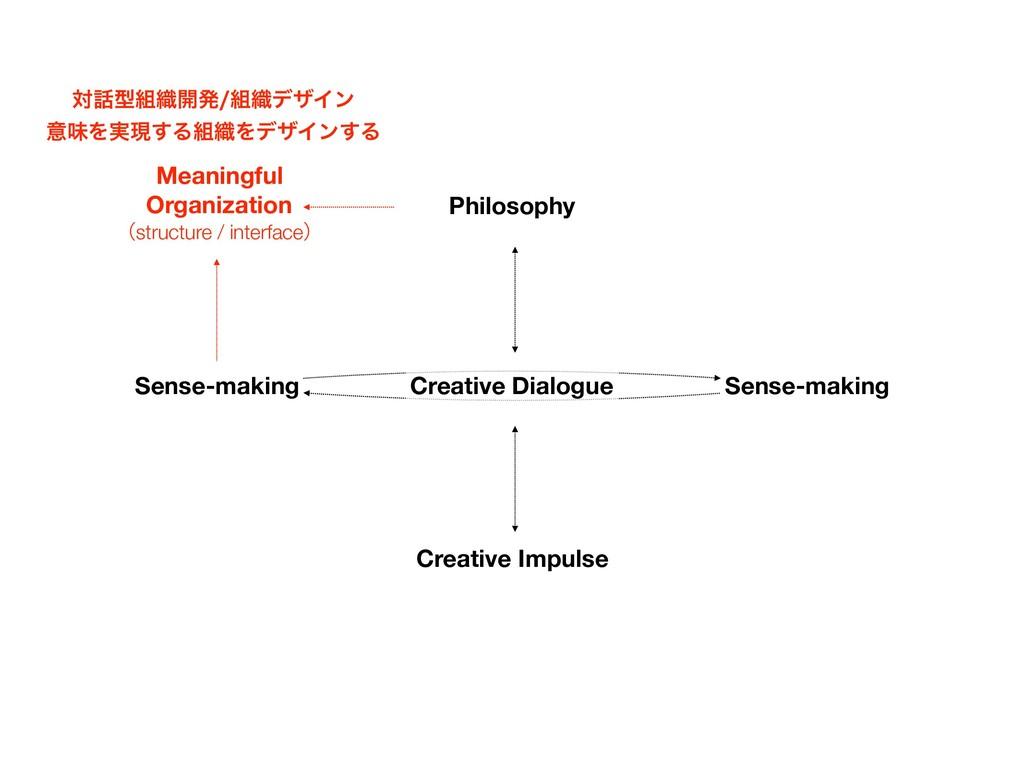 Creative Impulse Sense-making Meaningful Organi...