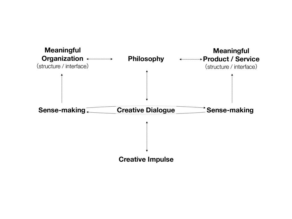 Creative Impulse Meaningful Product / Service ʢ...