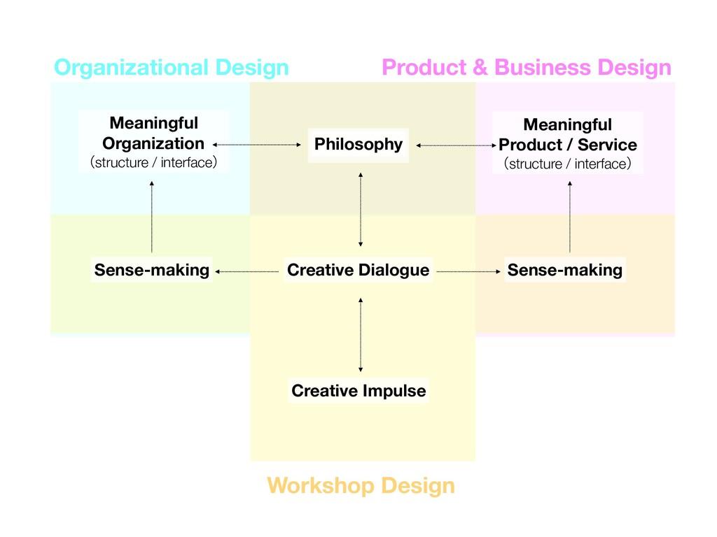 Organizational Design Product & Business Design...
