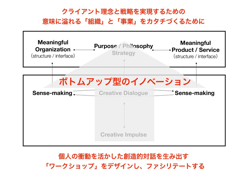 Purpose / Philosophy Strategy Creative Impulse ...