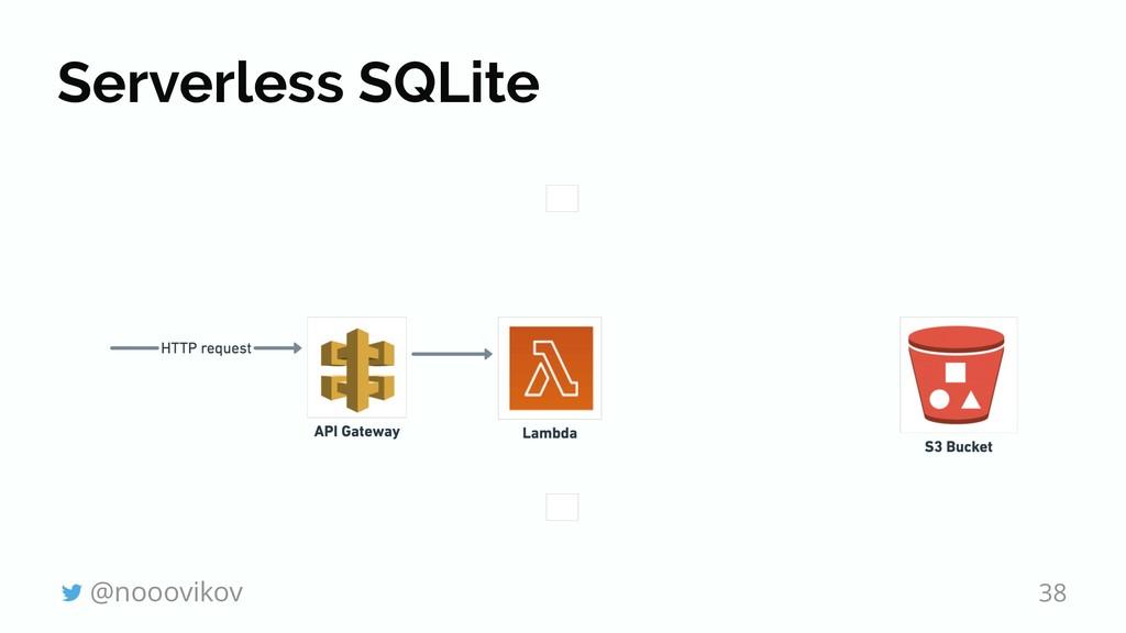 Serverless SQLite @nooovikov 38