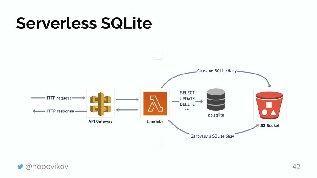 Serverless SQLite @nooovikov 42
