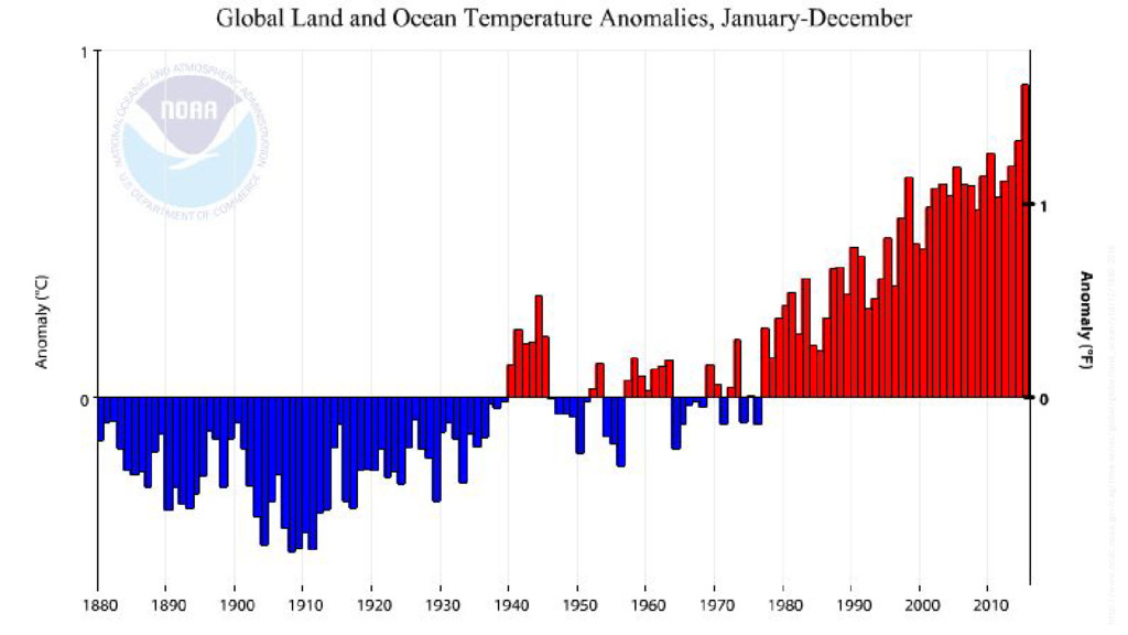 http://www.ncdc.noaa.gov/cag/time-series/global...