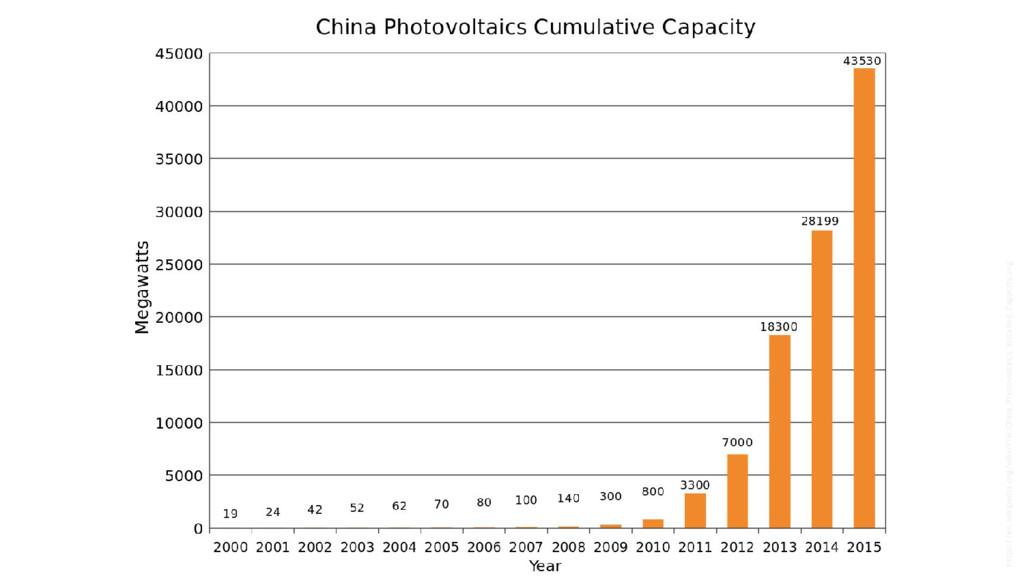 https://en.wikipedia.org/wiki/File:China_Photov...