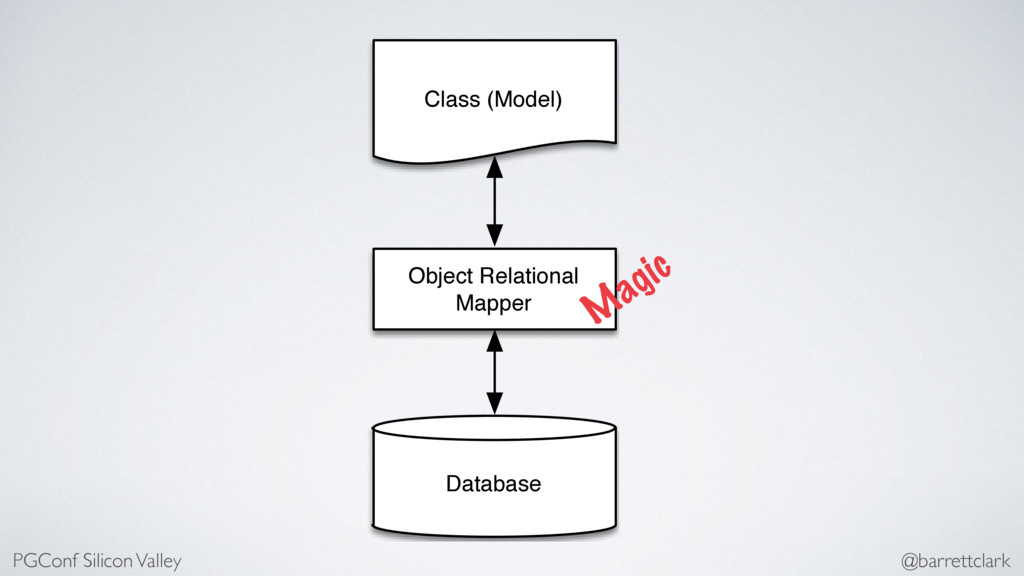 Class (Model) Object Relational Mapper Database...