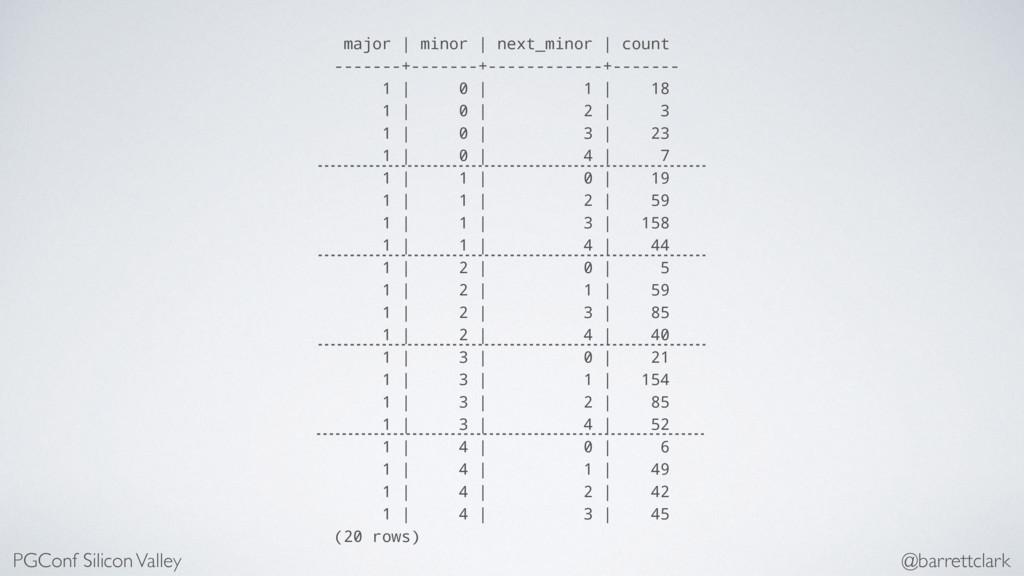 major | minor | next_minor | count -------+----...