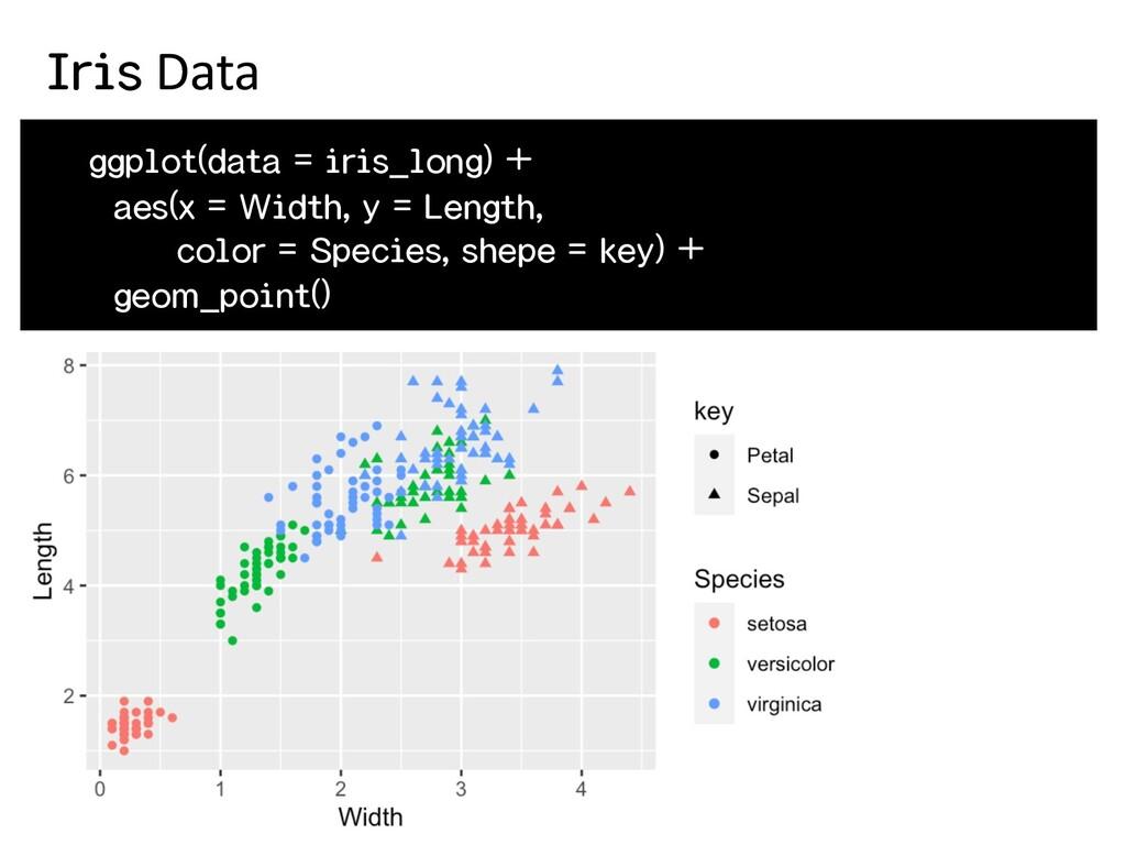 ggplot(data = iris_long) + aes(x = Width, y = L...