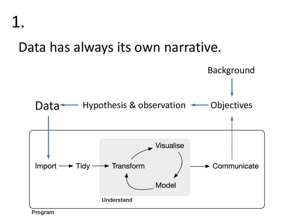 1. Data has always its own narrative. Data Hypo...