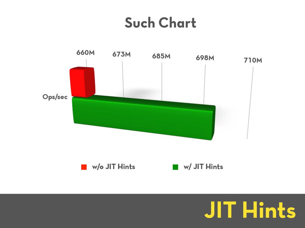 660M 673M 685M 698M 710M Ops/sec Such Chart w/o...