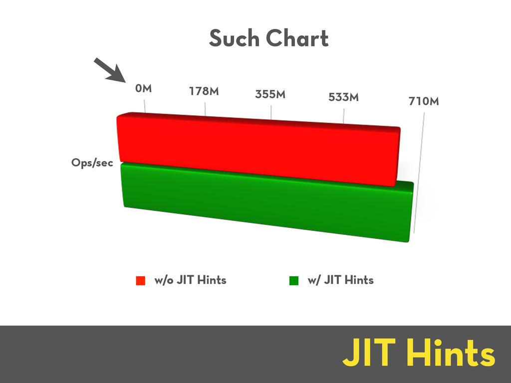 0M 178M 355M 533M 710M Ops/sec Such Chart w/o J...