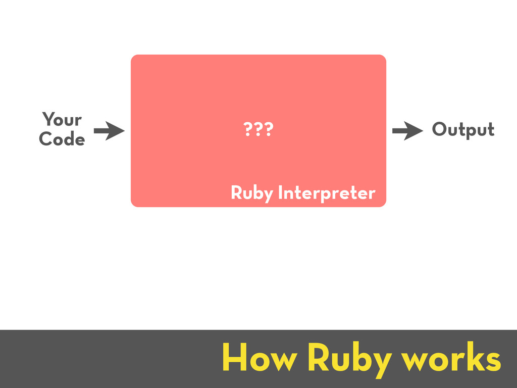 How Ruby works Your Code Output Ruby Interprete...