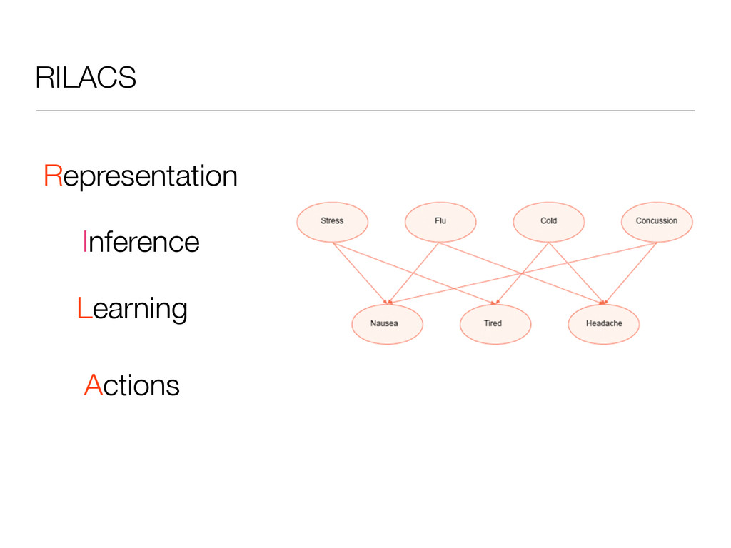 RILACS Representation Inference Learning Actions