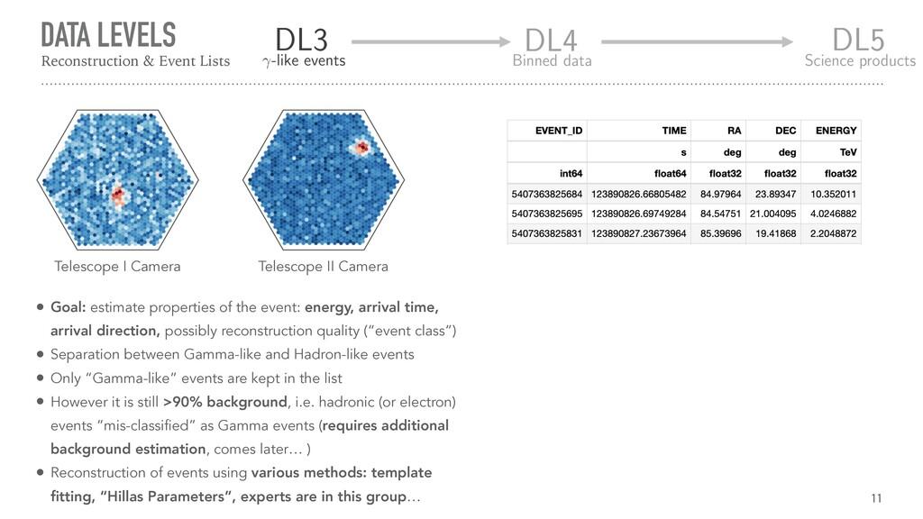 DATA LEVELS 11 Reconstruction & Event Lists Tel...