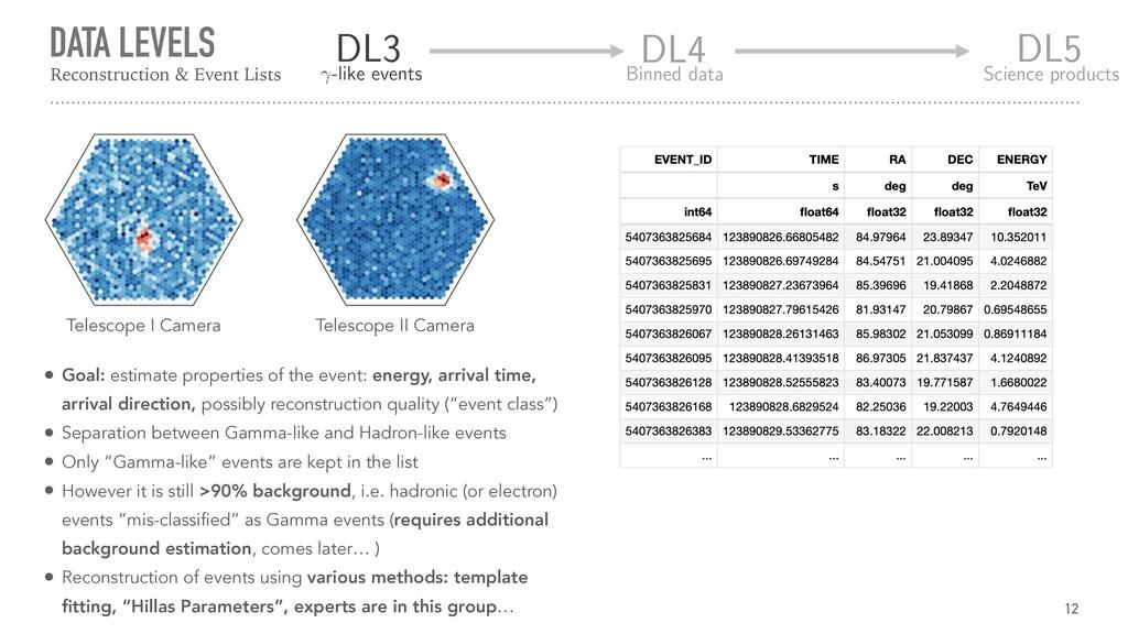 DATA LEVELS 12 Reconstruction & Event Lists Tel...