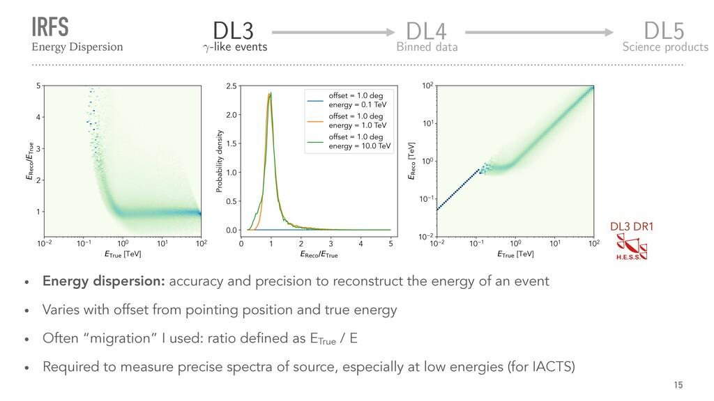 IRFS 15 Energy Dispersion • Energy dispersion: ...