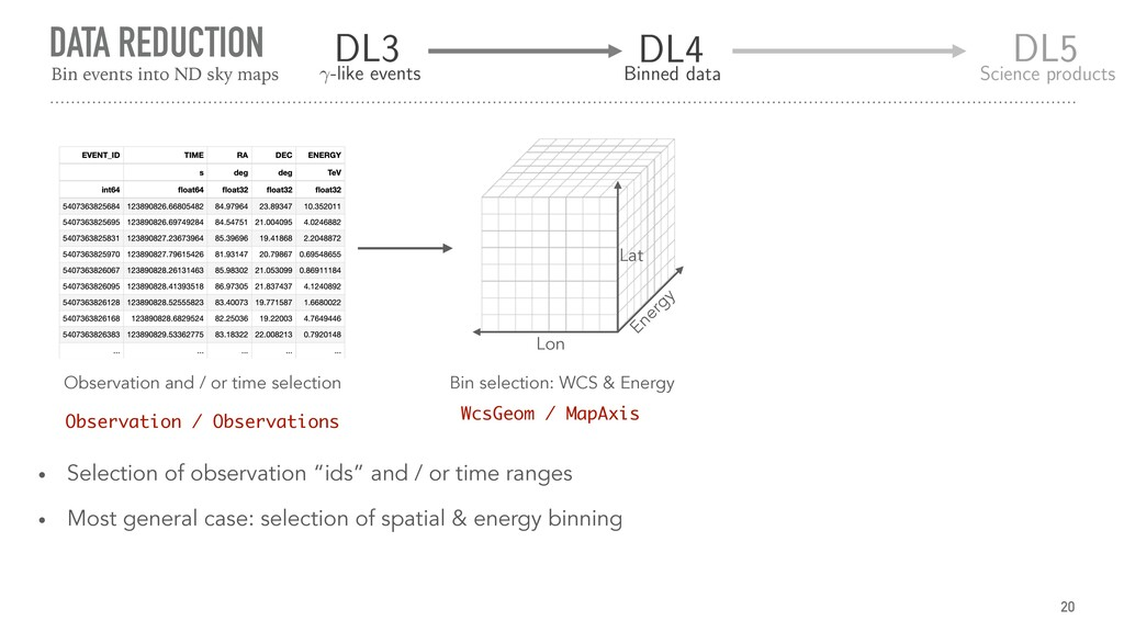 DATA REDUCTION 20 Energy Lon Lat Observation an...