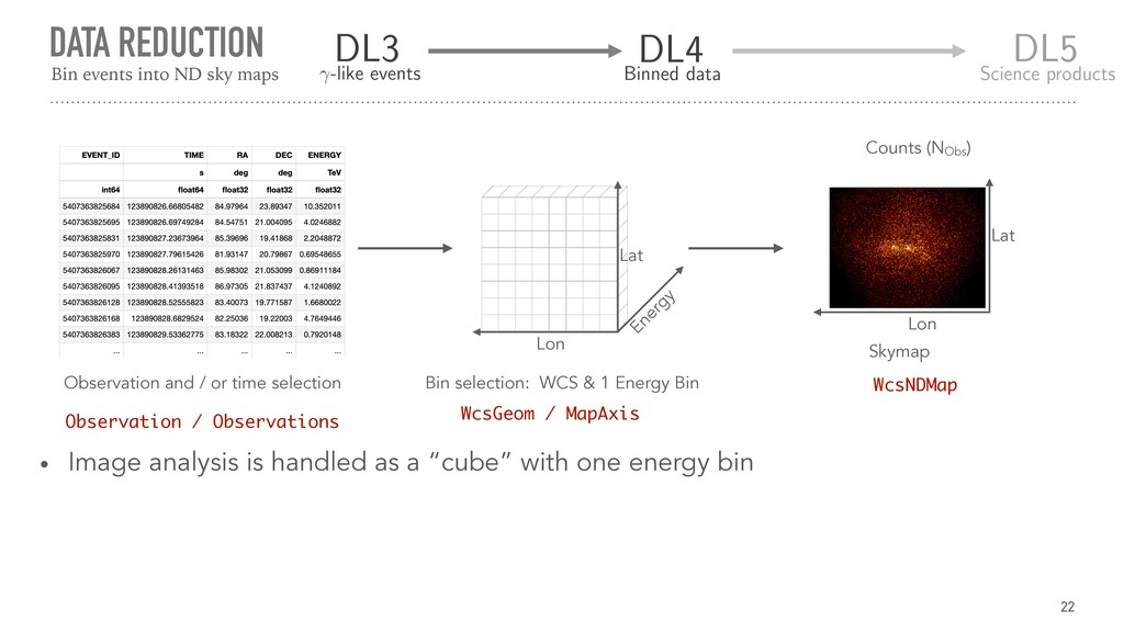 DATA REDUCTION 22 Energy Lon Lat Observation an...