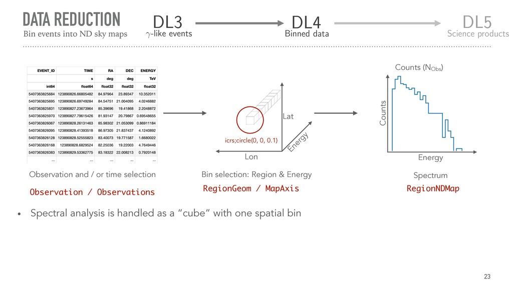 DATA REDUCTION 23 Observation and / or time sel...