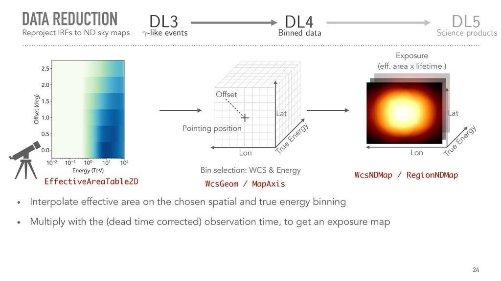 DATA REDUCTION 24 True Energy Lon Lat Exposure...