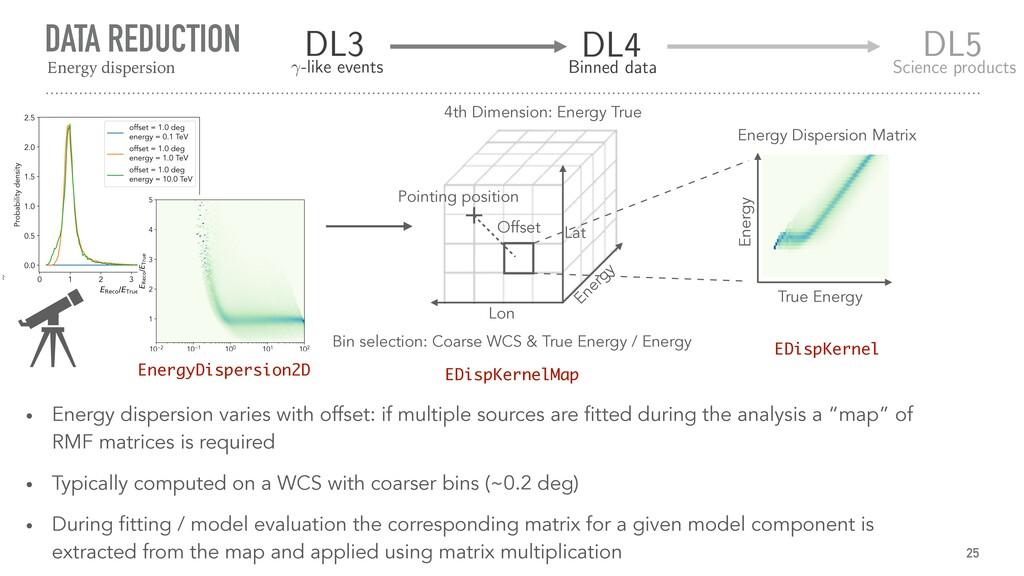 DATA REDUCTION 25 Energy Dispersion Matrix True...