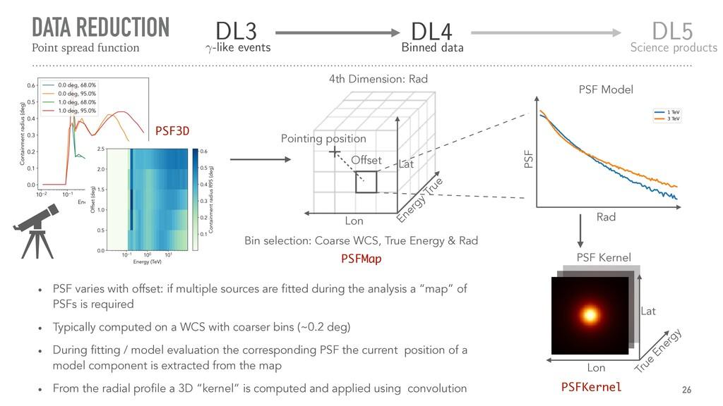 DATA REDUCTION 26 Energy True Lon Lat 4th Dimen...