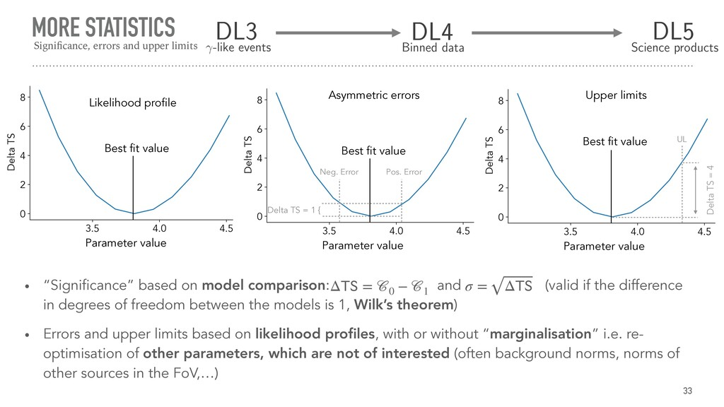 Parameter value Best fit value MORE STATISTICS ...