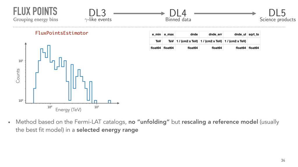 FLUX POINTS 34 Grouping energy bins Energy (TeV...