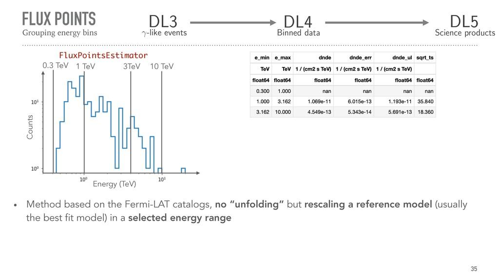 FLUX POINTS 35 Grouping energy bins Energy (TeV...