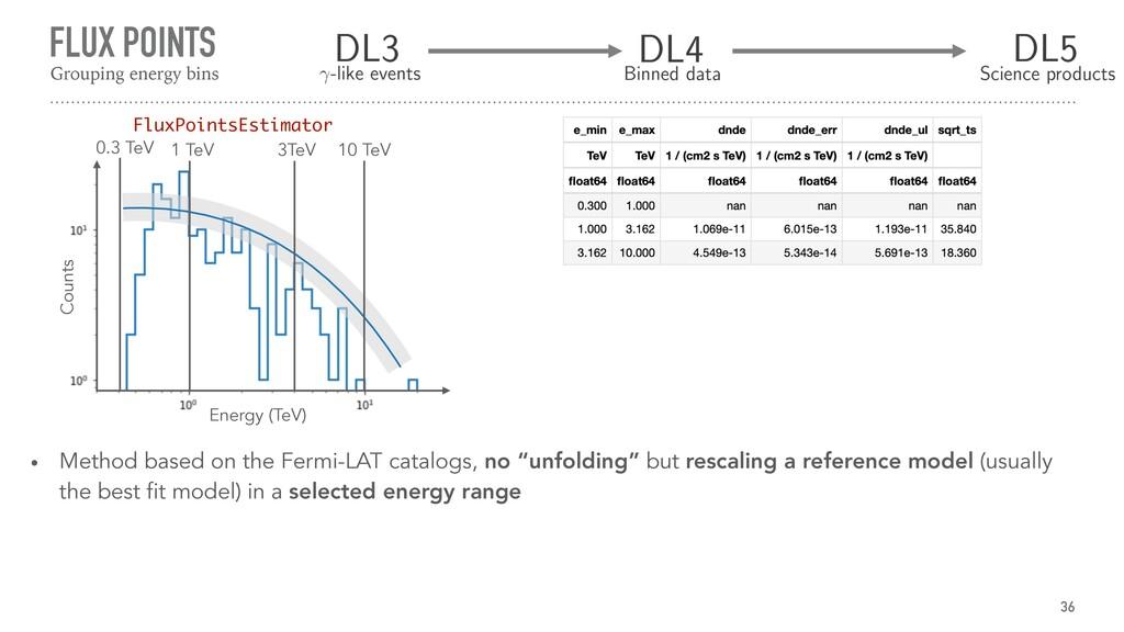FLUX POINTS 36 Grouping energy bins Energy (TeV...