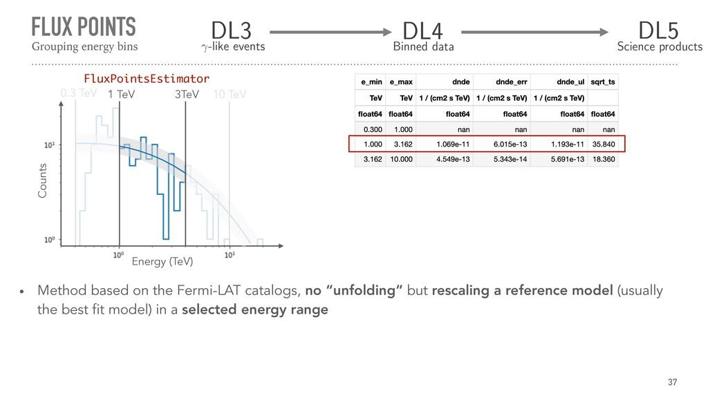 FLUX POINTS 37 Grouping energy bins Energy (TeV...
