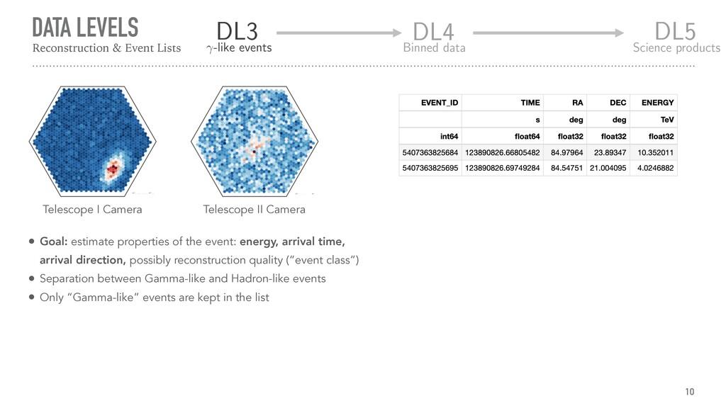 DATA LEVELS 10 Reconstruction & Event Lists Tel...