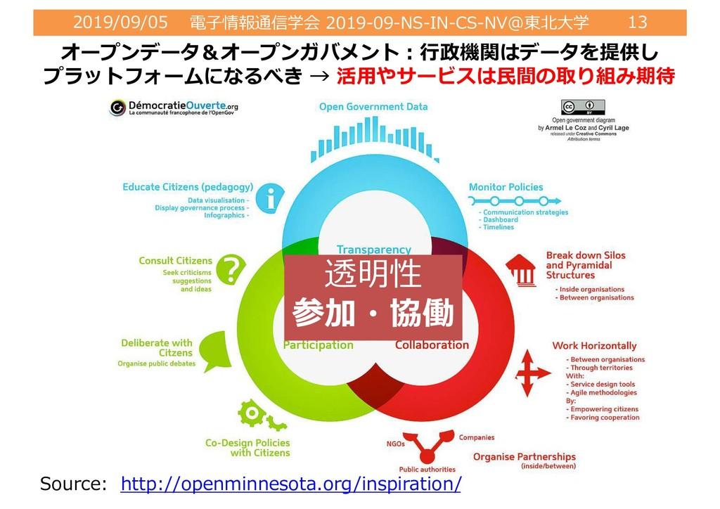 2019/09/05 電⼦情報通信学会 2019-09-NS-IN-CS-NV@東北⼤学 13...