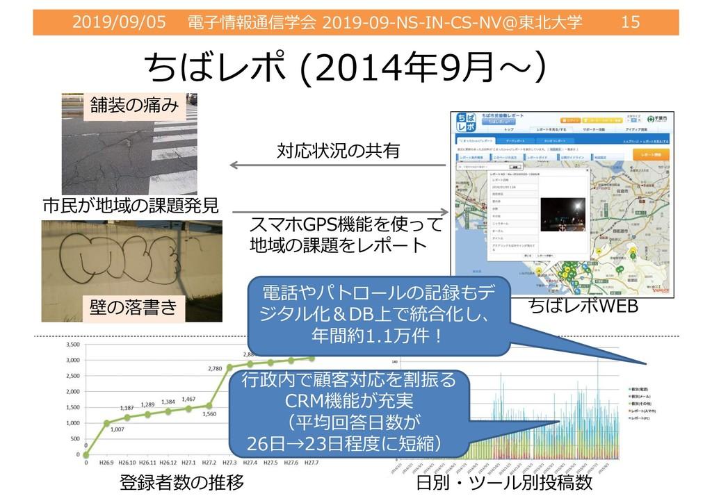 2019/09/05 電⼦情報通信学会 2019-09-NS-IN-CS-NV@東北⼤学 15...