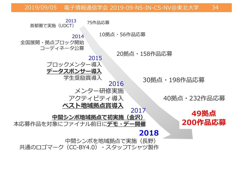 2019/09/05 電⼦情報通信学会 2019-09-NS-IN-CS-NV@東北⼤学 34...