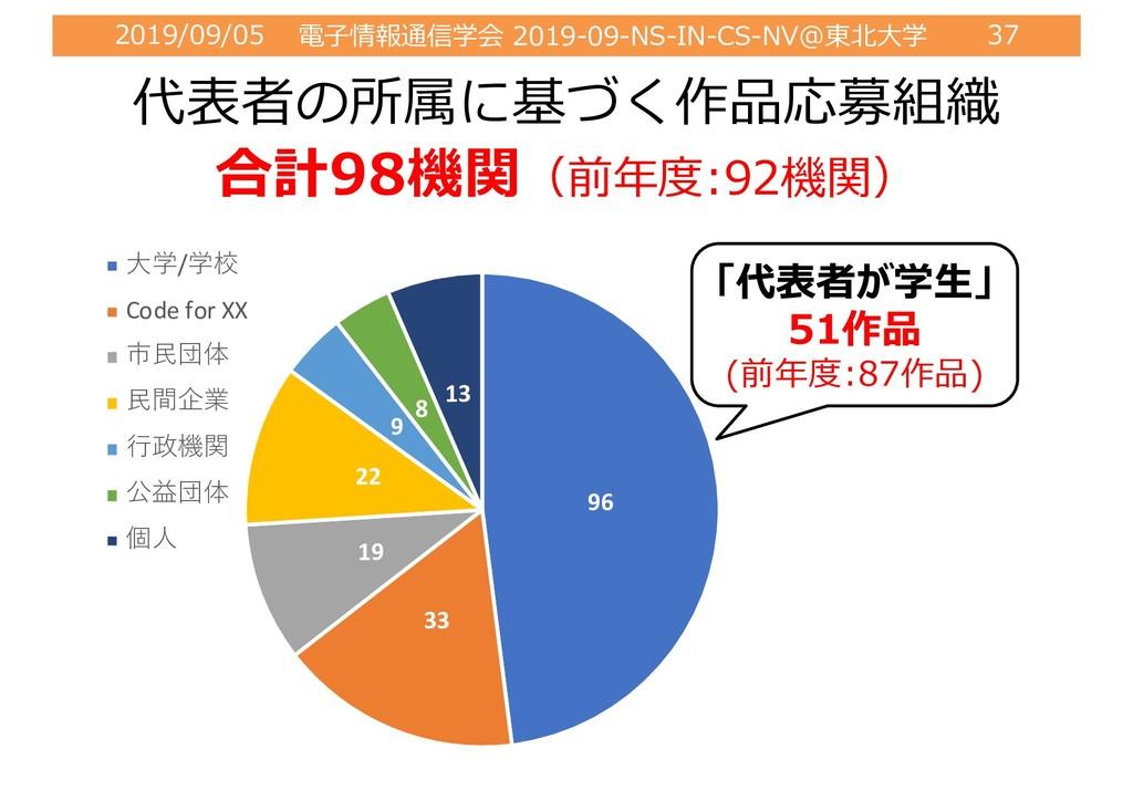 2019/09/05 電⼦情報通信学会 2019-09-NS-IN-CS-NV@東北⼤学 37...